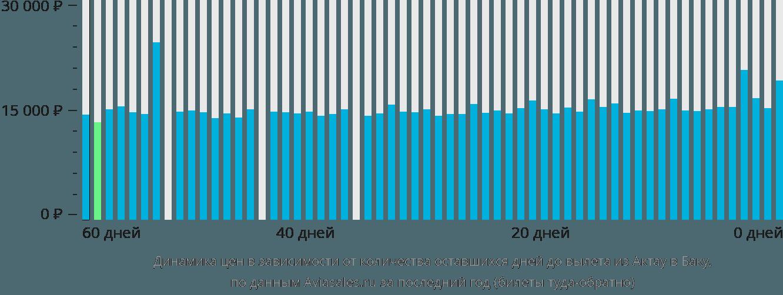 Динамика цен в зависимости от количества оставшихся дней до вылета из Актау в Баку