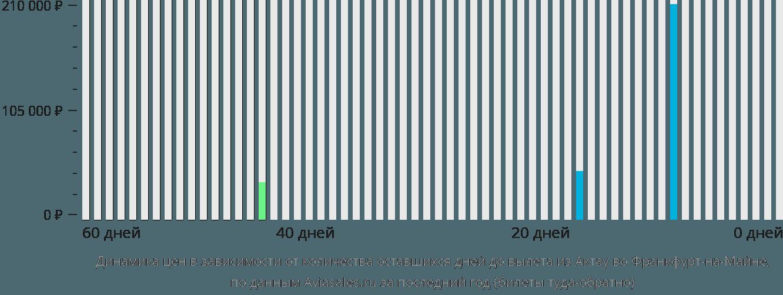 Динамика цен в зависимости от количества оставшихся дней до вылета из Актау во Франкфурт-на-Майне