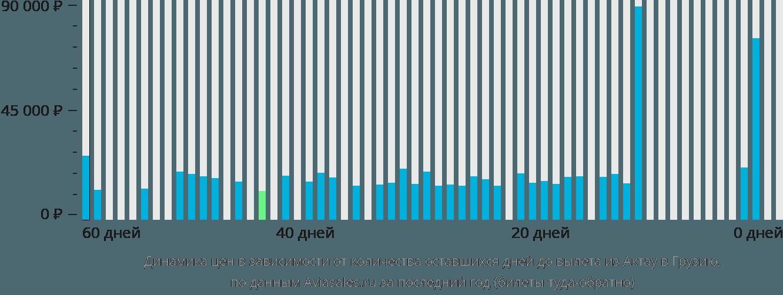 Динамика цен в зависимости от количества оставшихся дней до вылета из Актау в Грузию