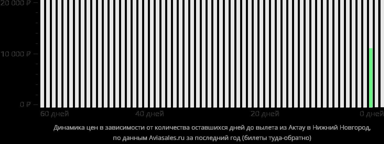 Динамика цен в зависимости от количества оставшихся дней до вылета из Актау в Нижний Новгород