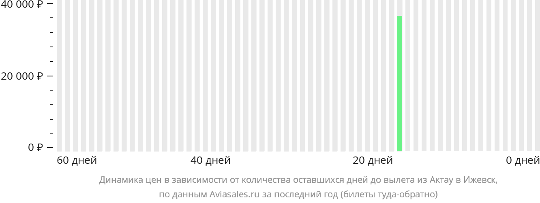 Динамика цен в зависимости от количества оставшихся дней до вылета из Актау в Ижевск