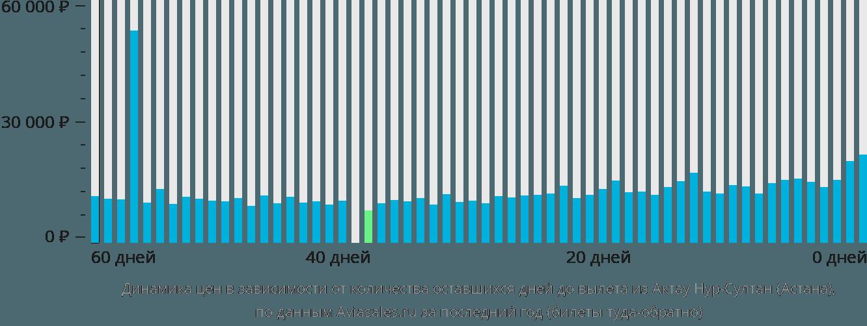 Динамика цен в зависимости от количества оставшихся дней до вылета из Актау в Нур-Султан (Астана)