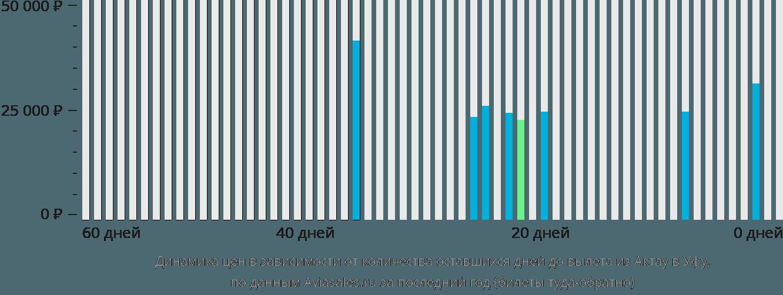 Динамика цен в зависимости от количества оставшихся дней до вылета из Актау в Уфу