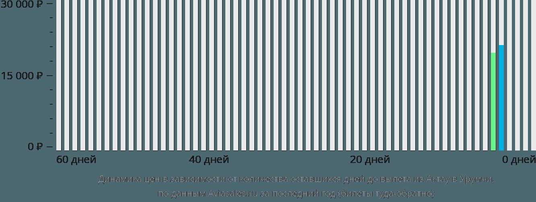 Динамика цен в зависимости от количества оставшихся дней до вылета из Актау в Урумчи