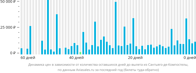 Динамика цен в зависимости от количества оставшихся дней до вылета из Сантьяго-де-Компостелы