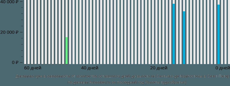 Динамика цен в зависимости от количества оставшихся дней до вылета из Сантьяго-де-Компостелы в Санкт-Петербург