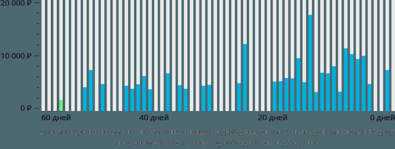 Динамика цен в зависимости от количества оставшихся дней до вылета из Сантьяго-де-Компостелы в Мадрид