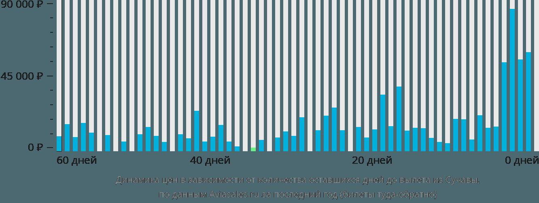 Динамика цен в зависимости от количества оставшихся дней до вылета из Сучавы