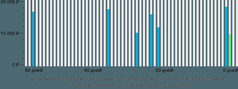 Динамика цен в зависимости от количества оставшихся дней до вылета из Сыктывкара в Армению