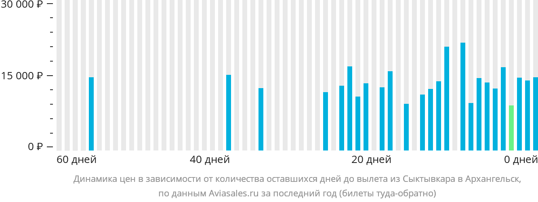 Динамика цен в зависимости от количества оставшихся дней до вылета из Сыктывкара в Архангельск