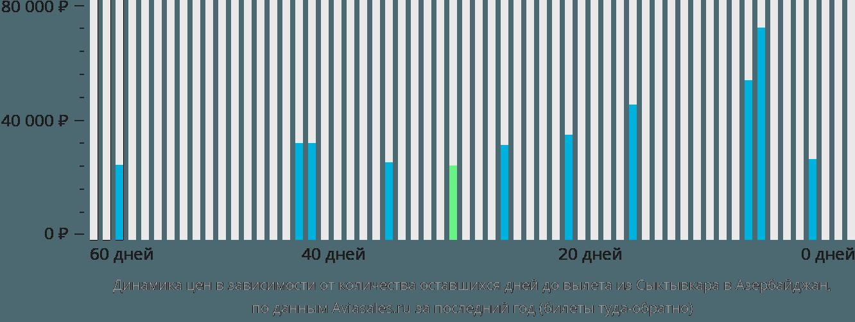 Динамика цен в зависимости от количества оставшихся дней до вылета из Сыктывкара в Азербайджан