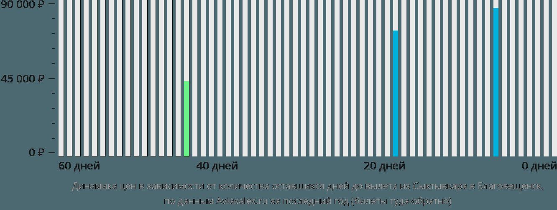 Динамика цен в зависимости от количества оставшихся дней до вылета из Сыктывкара в Благовещенск
