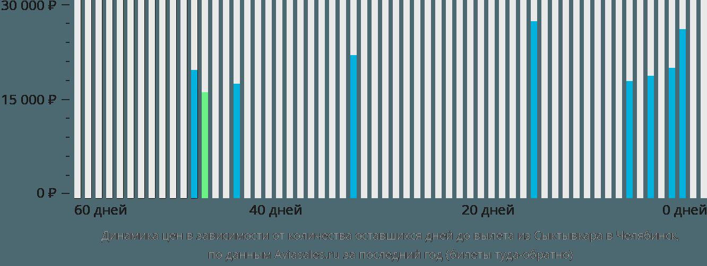 Динамика цен в зависимости от количества оставшихся дней до вылета из Сыктывкара в Челябинск