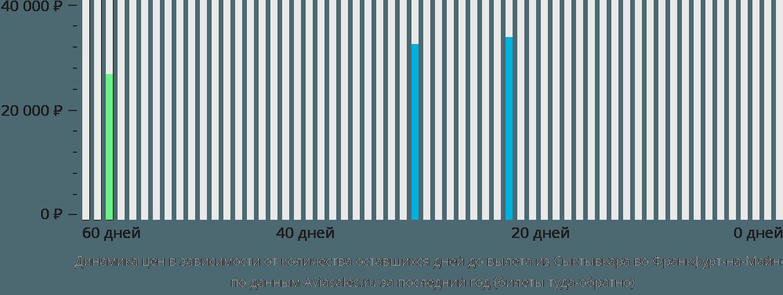 Динамика цен в зависимости от количества оставшихся дней до вылета из Сыктывкара во Франкфурт-на-Майне