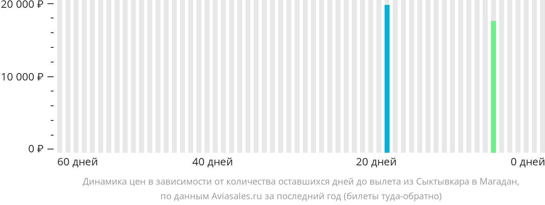 Динамика цен в зависимости от количества оставшихся дней до вылета из Сыктывкара в Магадан