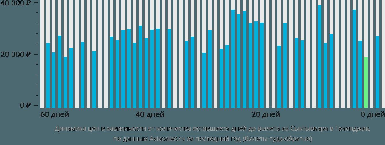 Динамика цен в зависимости от количества оставшихся дней до вылета из Сыктывкара в Геленджик
