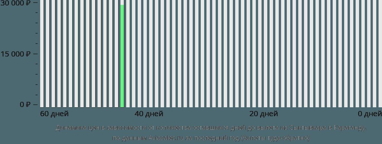 Динамика цен в зависимости от количества оставшихся дней до вылета из Сыктывкара в Караганду