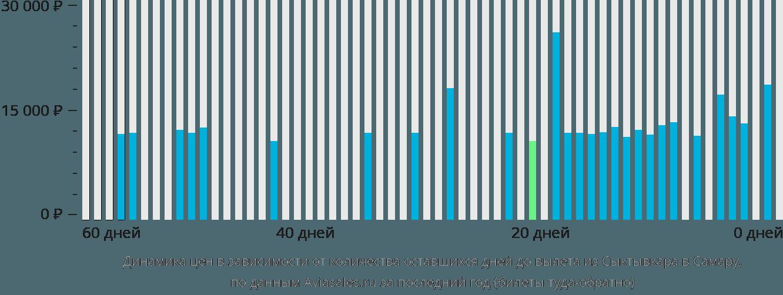 Динамика цен в зависимости от количества оставшихся дней до вылета из Сыктывкара в Самару