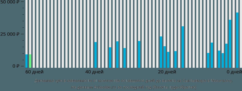 Динамика цен в зависимости от количества оставшихся дней до вылета из Сыктывкара в Махачкалу