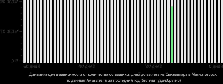 Динамика цен в зависимости от количества оставшихся дней до вылета из Сыктывкара в Магнитогорск