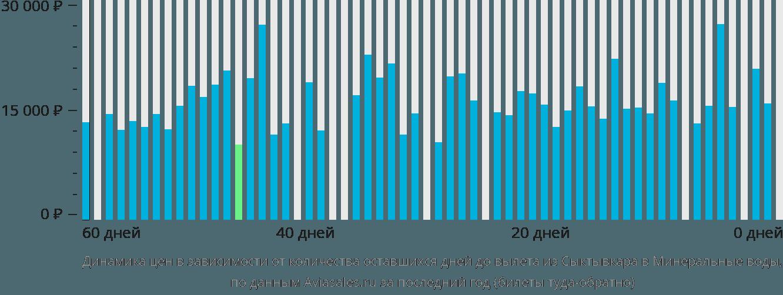 Динамика цен в зависимости от количества оставшихся дней до вылета из Сыктывкара в Минеральные воды