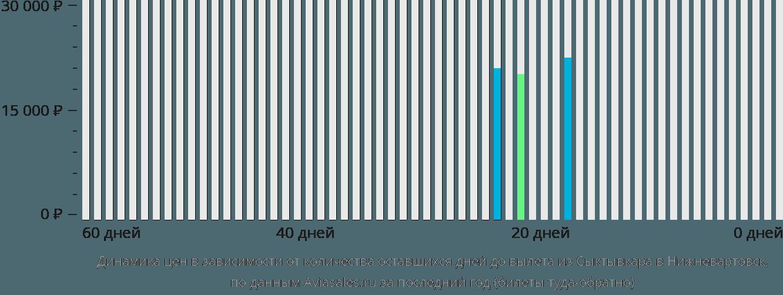 Динамика цен в зависимости от количества оставшихся дней до вылета из Сыктывкара в Нижневартовск