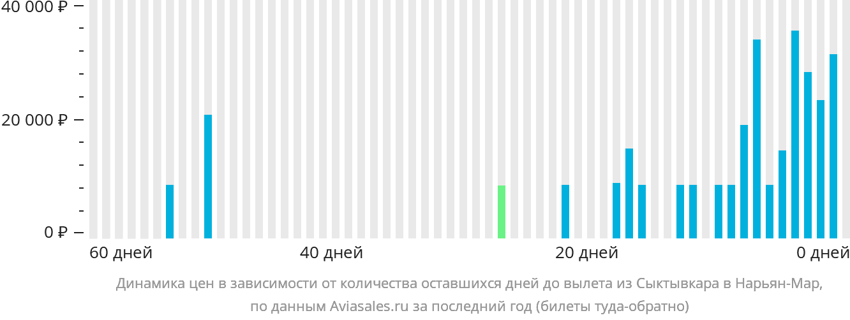 Динамика цен в зависимости от количества оставшихся дней до вылета из Сыктывкара в Нарьян-Мар