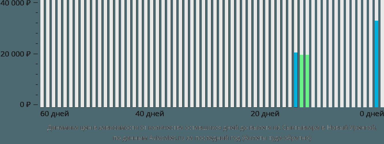 Динамика цен в зависимости от количества оставшихся дней до вылета из Сыктывкара в Новый Уренгой
