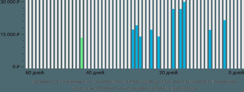 Динамика цен в зависимости от количества оставшихся дней до вылета из Сыктывкара во Владикавказ