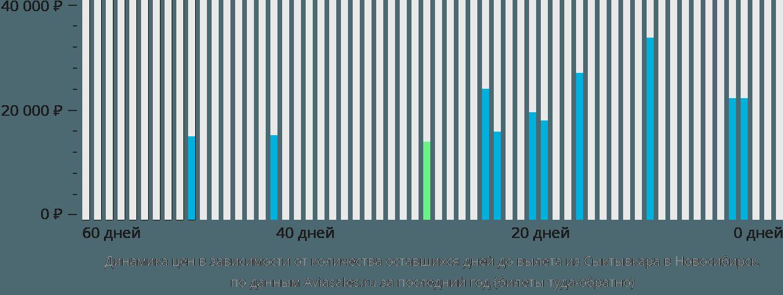 Динамика цен в зависимости от количества оставшихся дней до вылета из Сыктывкара в Новосибирск