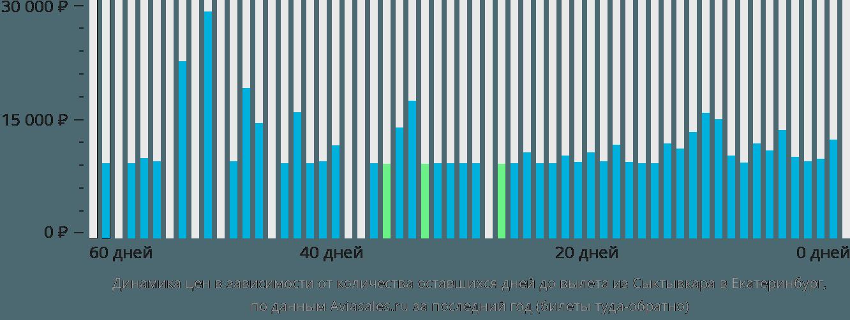 Динамика цен в зависимости от количества оставшихся дней до вылета из Сыктывкара в Екатеринбург
