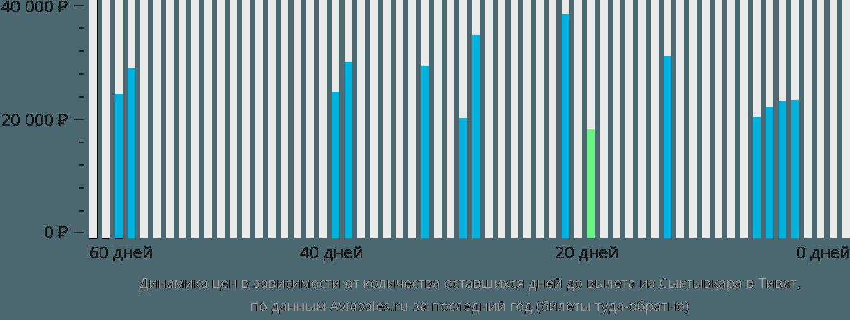 Динамика цен в зависимости от количества оставшихся дней до вылета из Сыктывкара в Тиват