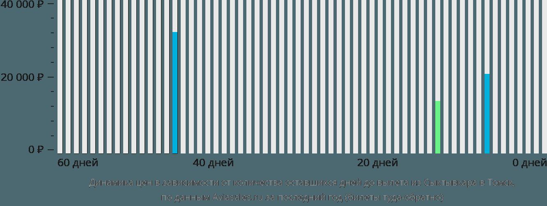 Динамика цен в зависимости от количества оставшихся дней до вылета из Сыктывкара в Томск