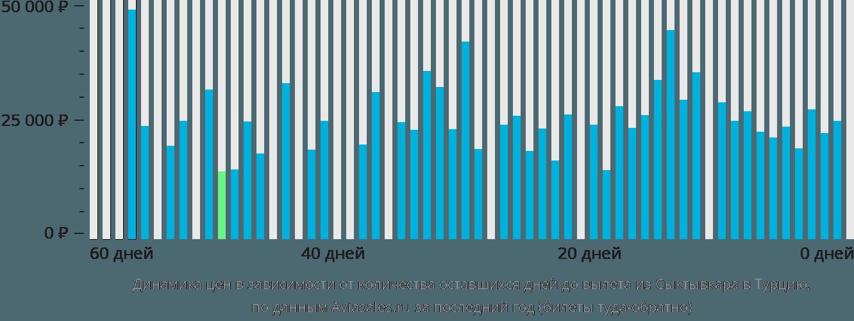 Динамика цен в зависимости от количества оставшихся дней до вылета из Сыктывкара в Турцию