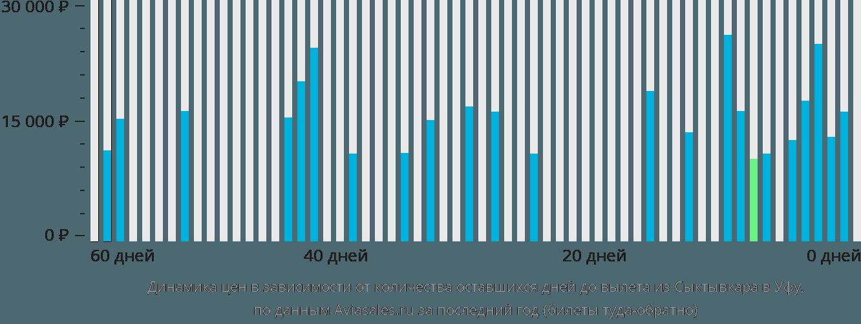 Динамика цен в зависимости от количества оставшихся дней до вылета из Сыктывкара в Уфу