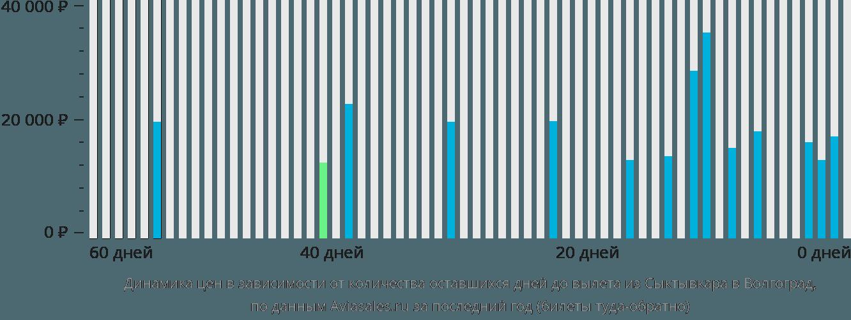 Динамика цен в зависимости от количества оставшихся дней до вылета из Сыктывкара в Волгоград