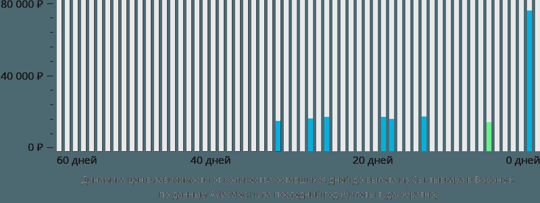Динамика цен в зависимости от количества оставшихся дней до вылета из Сыктывкара в Воронеж
