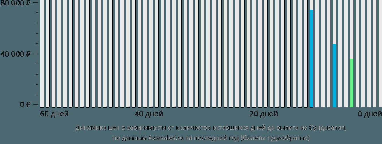 Динамика цен в зависимости от количества оставшихся дней до вылета из Сундсвалля