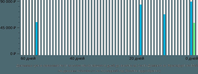 Динамика цен в зависимости от количества оставшихся дней до вылета из Санто-Доминго во Франкфурт-на-Майне