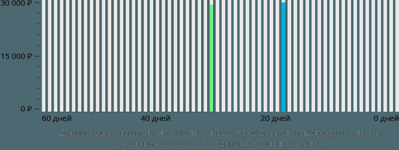 Динамика цен в зависимости от количества оставшихся дней до вылета из Шетландских Островов