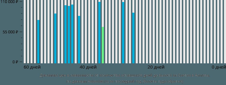 Динамика цен в зависимости от количества оставшихся дней до вылета из Сиэтла в Алматы