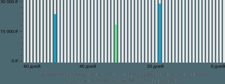 Динамика цен в зависимости от количества оставшихся дней до вылета из Сиэтла в Бисмарк