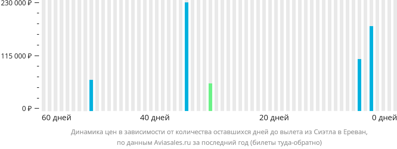 Динамика цен в зависимости от количества оставшихся дней до вылета из Сиэтла в Ереван