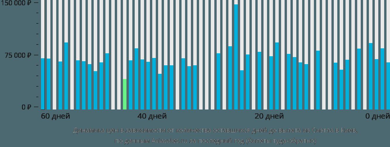 Динамика цен в зависимости от количества оставшихся дней до вылета из Сиэтла в Киев