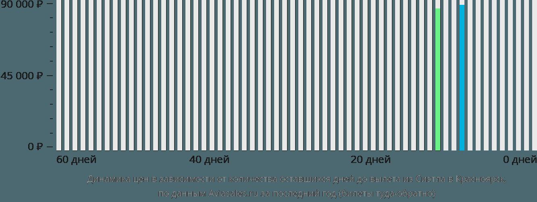 Динамика цен в зависимости от количества оставшихся дней до вылета из Сиэтла в Красноярск