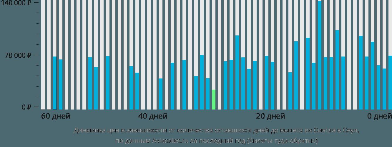 Динамика цен в зависимости от количества оставшихся дней до вылета из Сиэтла в Сеул