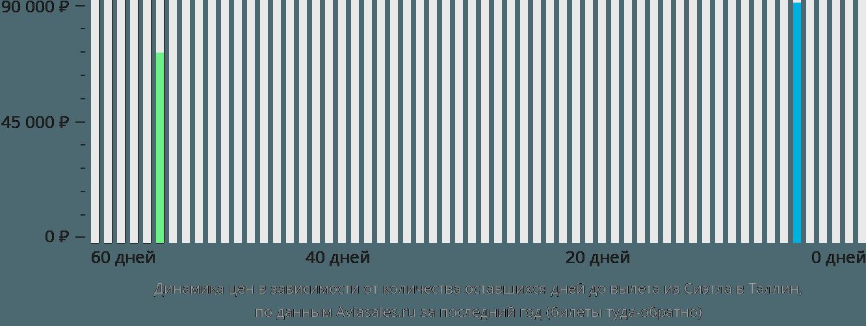 Динамика цен в зависимости от количества оставшихся дней до вылета из Сиэтла в Таллин