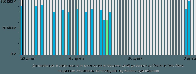 Динамика цен в зависимости от количества оставшихся дней до вылета из Сиэтла в Тель-Авив