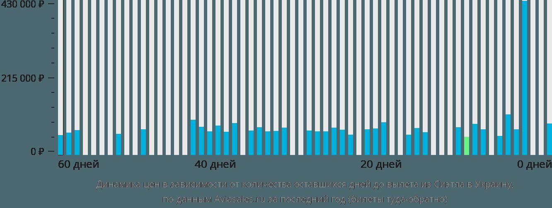 Динамика цен в зависимости от количества оставшихся дней до вылета из Сиэтла в Украину