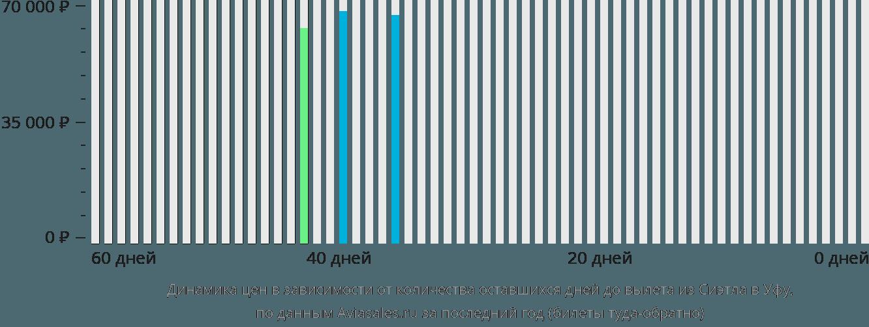 Динамика цен в зависимости от количества оставшихся дней до вылета из Сиэтла в Уфу